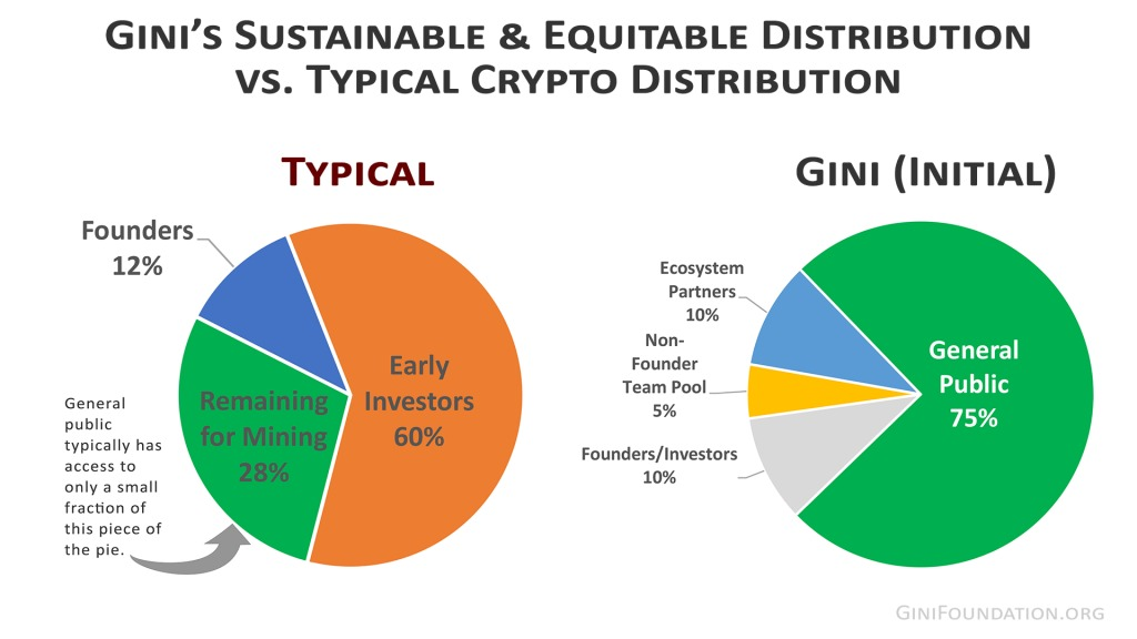 Trust-Gini--Sustainable Monetary Policy--compare-distro-initial-ginifoundation.org