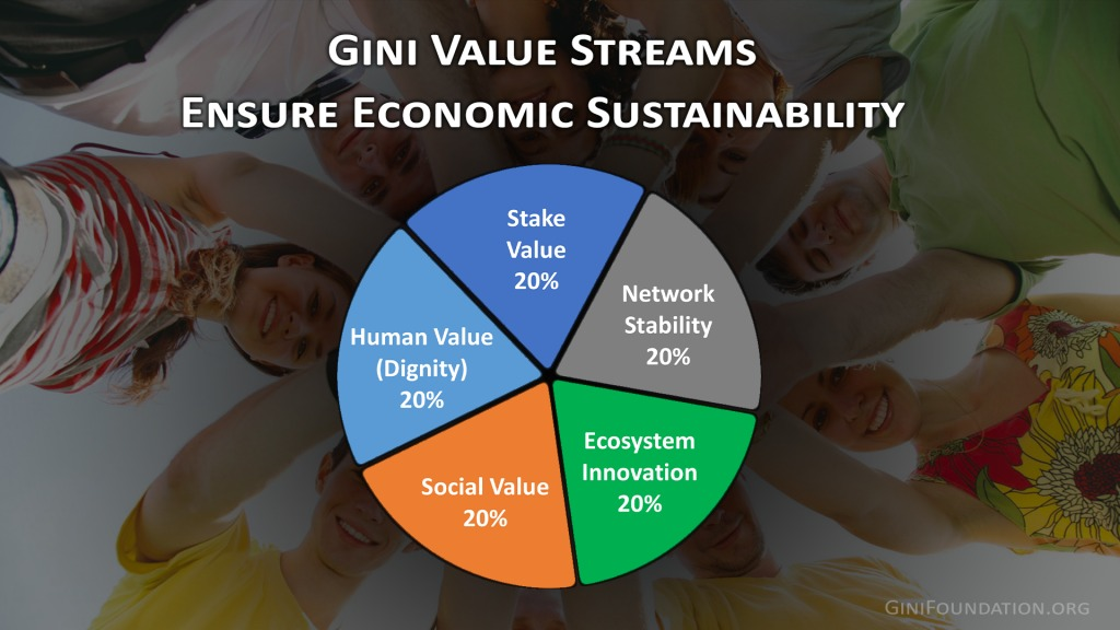 Gini-Value Streams-ginifoundation.org