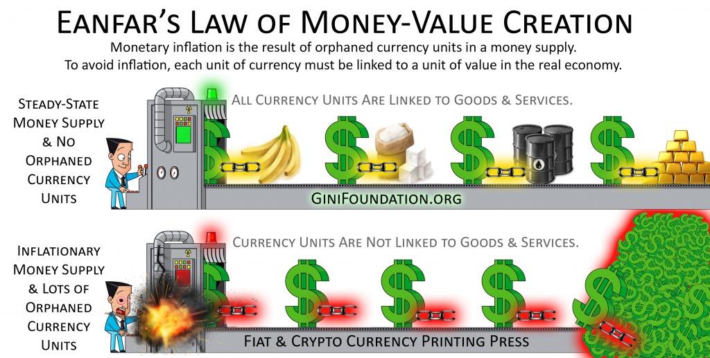 Eanfar's Law of Money-Value Creation