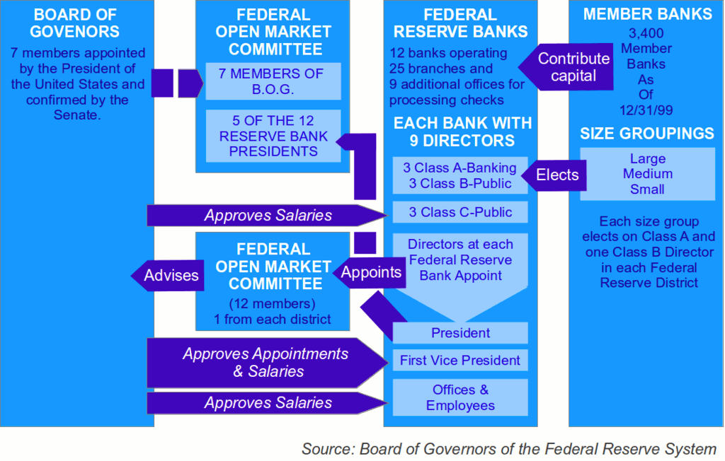 Federal Reserve System Diagram. Source: Board of Governors of the Federal Reserve System