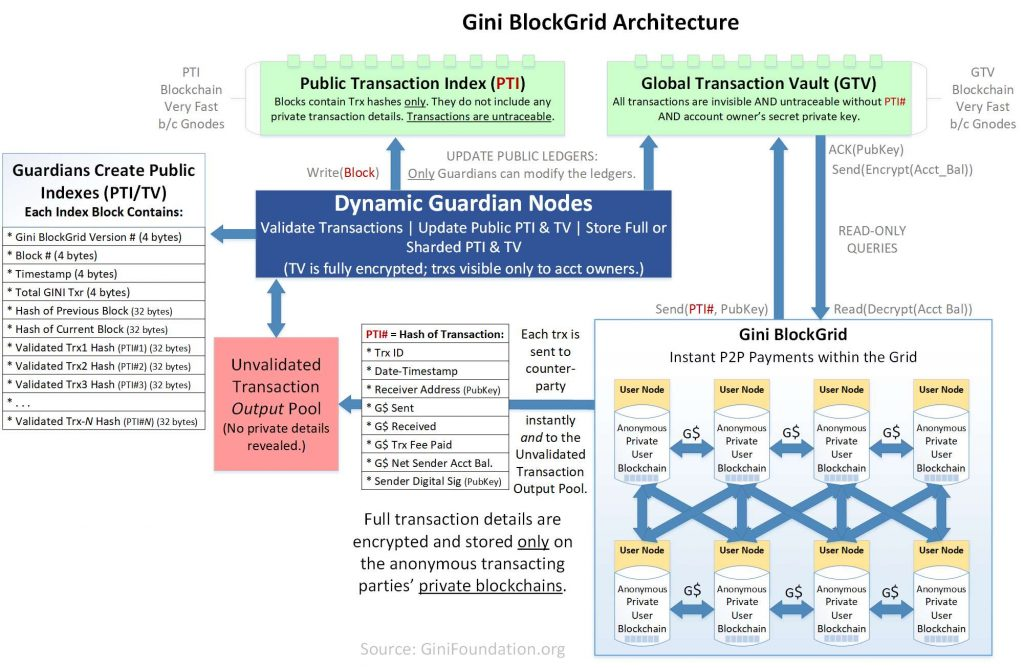 Gini BlockGrid Architecture--ginifoundation.org