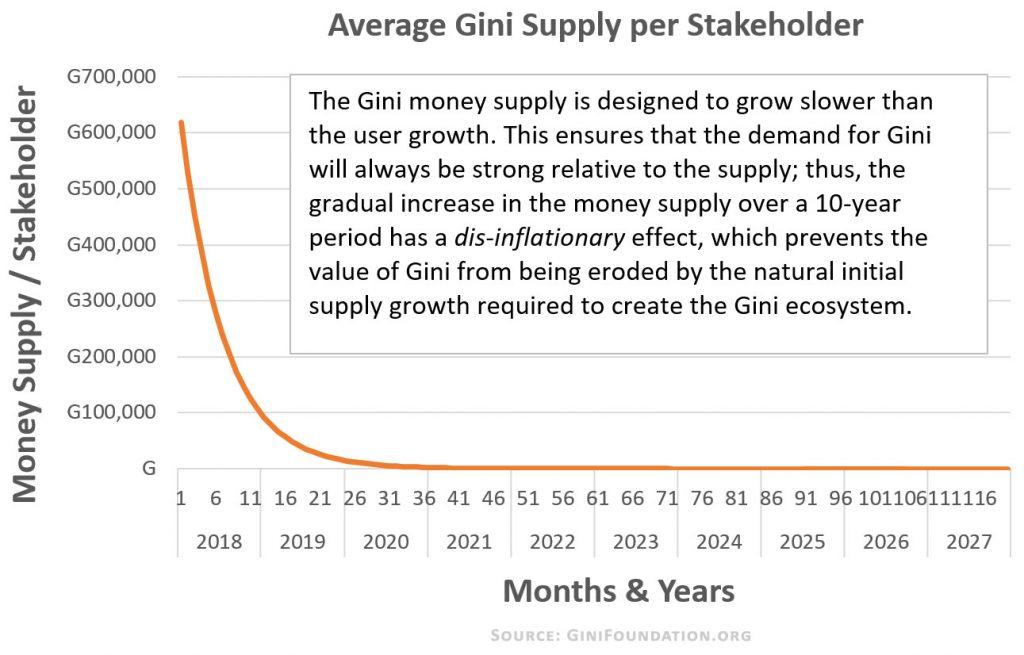 Gini-Cryptocurrency-Money-Supply-ginifoundation.org