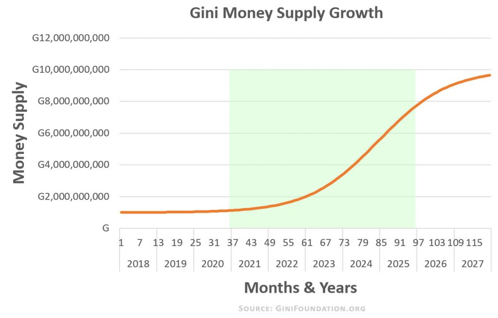 Gini-money-supply-chart-ginifoundation.org