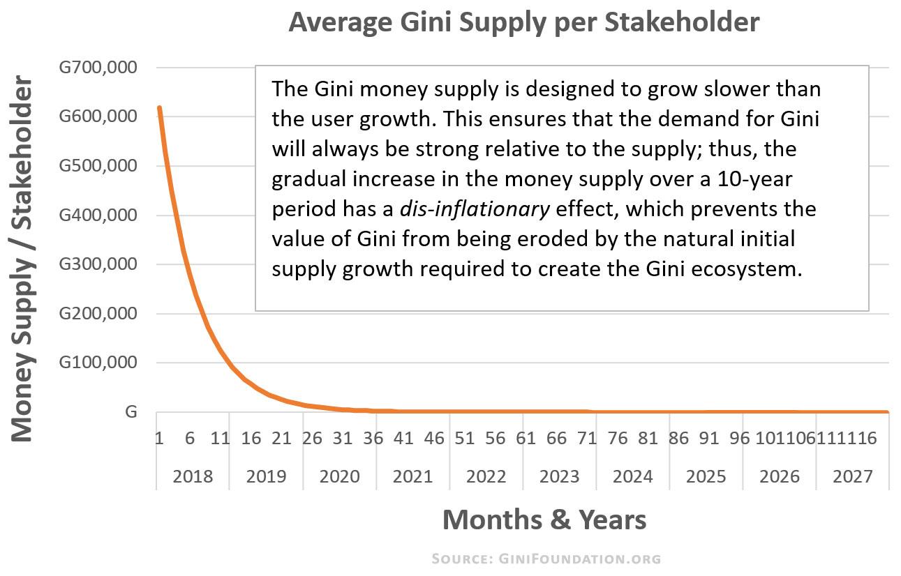 Gini-Cryptocurrency-Money-Supply-ginifoundation.org