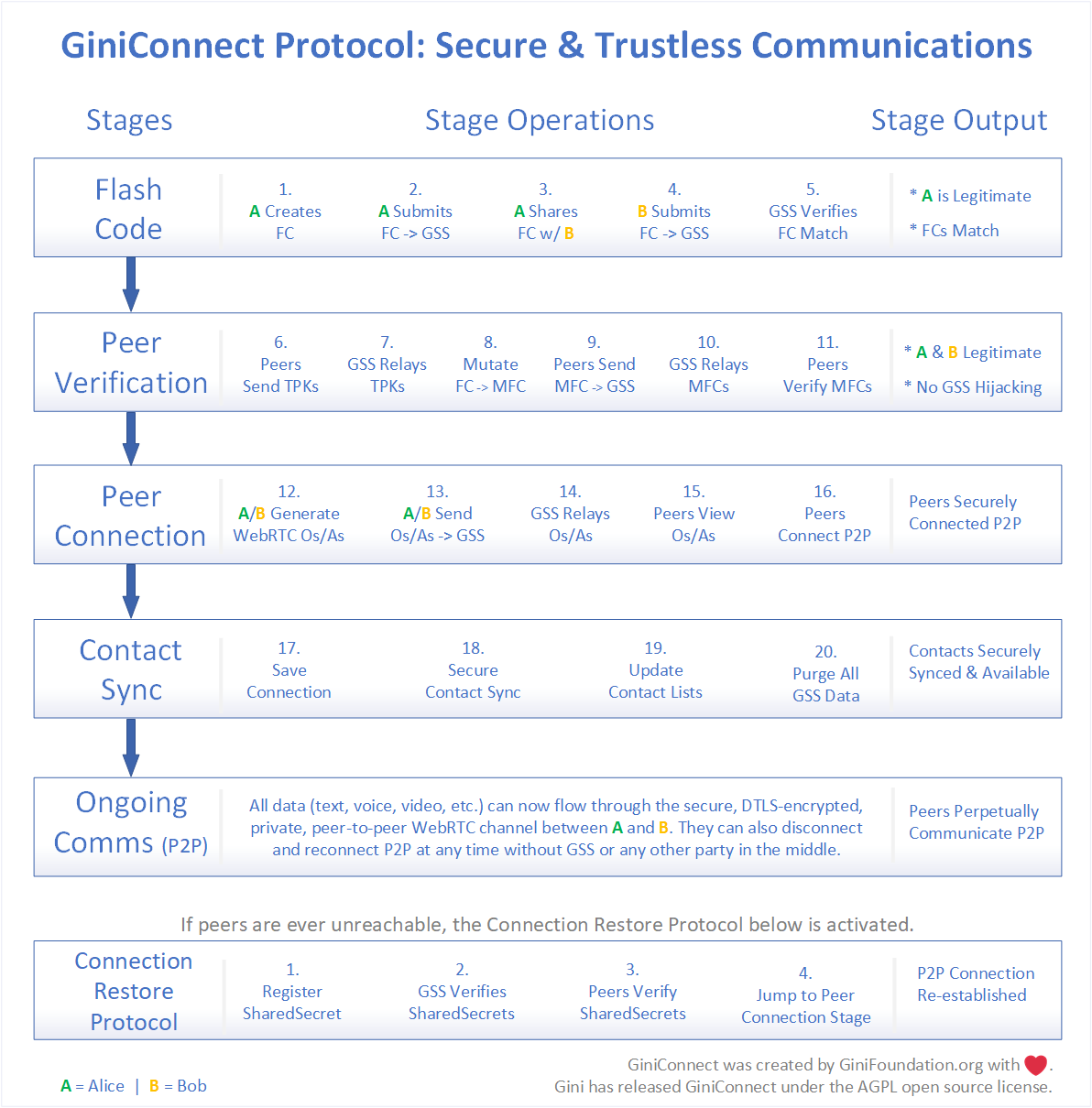 GiniConnect Protocol: Secure & Trustless Communications by GiniFoundation.org
