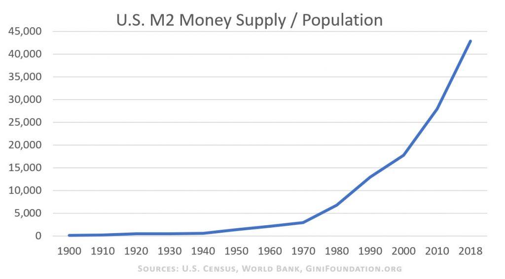 M2-per-population-chart-ginifoundation.org