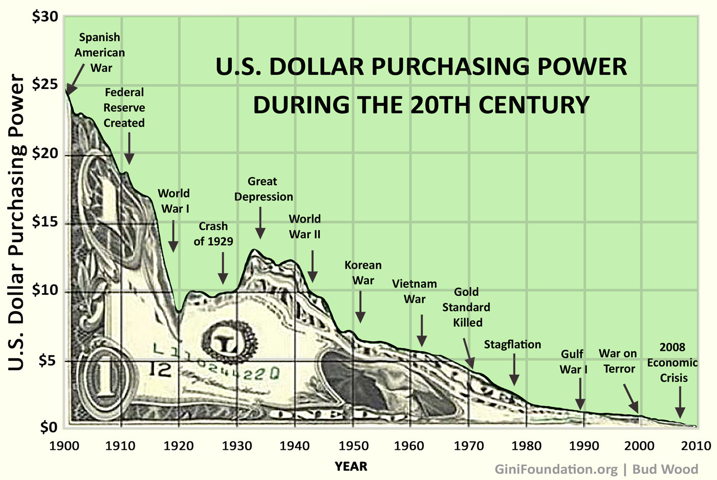 U.S. Dollar Purchasing Power During the 20th Century